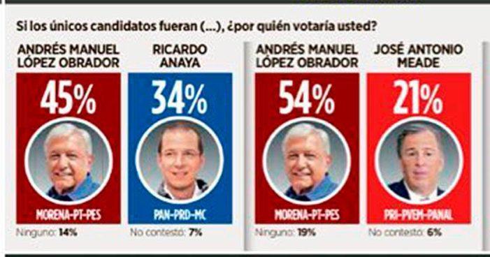 Encuesta Reforma: Elección entre AMLO y Anaya; AMLO gana con 45%