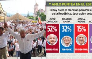 AMLO le lleva 20 puntos de ventaja a Anaya en Veracruz