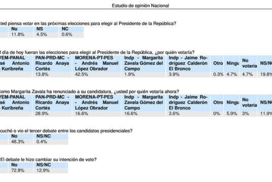 Estudio de opinión Nacional muestra a AMLO con ventaja de 31.7 puntos porcentuales