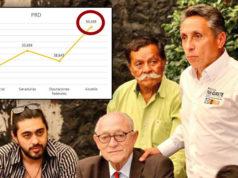 Nueva elección en Coyoacán, exige Morena; argumenta irregularidades del PRD