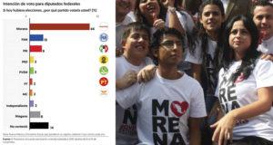Arrasaría Morena si elecciones intermedias fueran ahora Encuesta El Financiero
