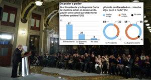 Ciudadanos confían más en AMLO que en jueces de SCJN_ encuesta El Financiero