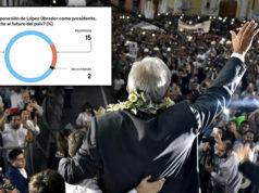 Mexicanos optimistas con el futuro del país con AMLO al frente_ encuesta El Financiero