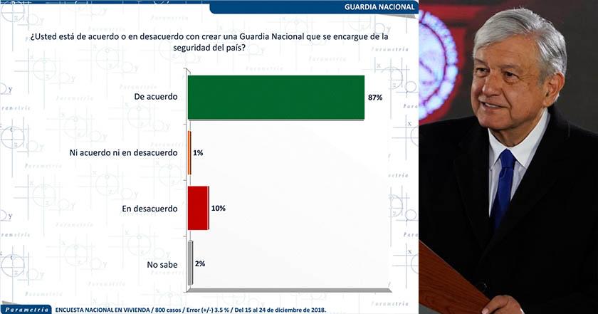 Mexicanos, de acuerdo con creación de la Guardia Nacional_ Parametría 2