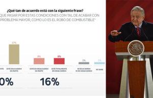 Mexicanos dispuestos a desabasto para terminar huachicoleo_ Demotecnia