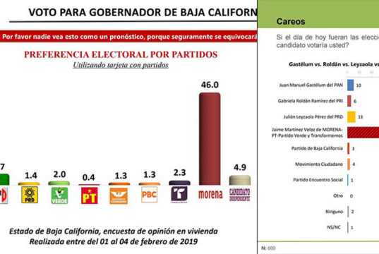 Morena encabeza por mucho preferencias electorales en Baja California