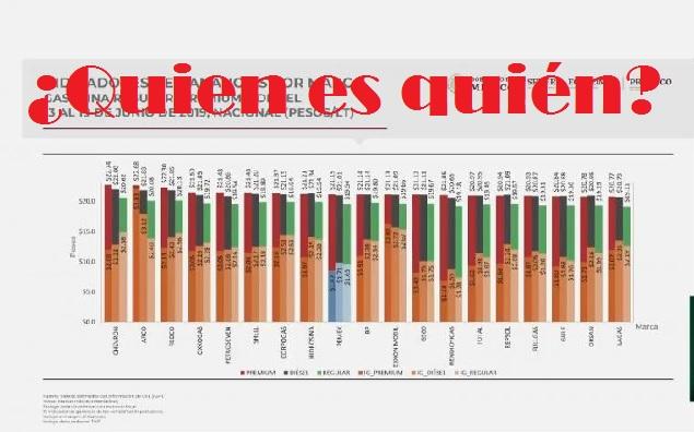 Encuentran la gasolinera que más 'roba' en México