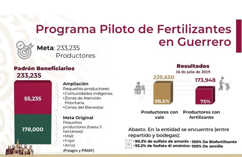 Hemos cumplido con la entrega de fertilizantes en Guerrero: AMLO