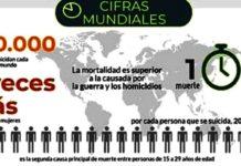 OMS: Dia Mundial prevenir suicidio
