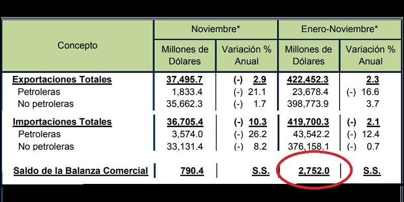 Caen 2.9% exportaciones de noviembre 2019 en comparación anual con 2018