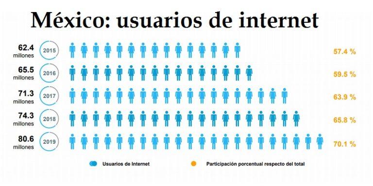En México 80 millones de usuarios de internet, 86 millones con celular
