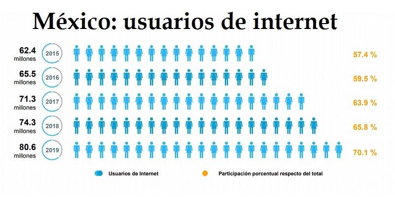 México,encuesta internet
