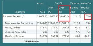 Remesas cifra histórica en 2019
