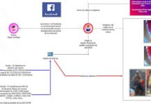 UIF identifica a sujeto que engañó a niña por Facebook, vendía sus fotos