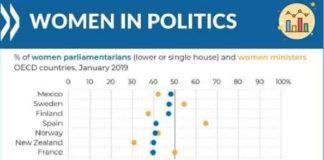 México, primer lugar de mujeres en puestos clave
