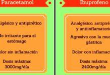 Covid: OMS desaconseja Ibuprofeno